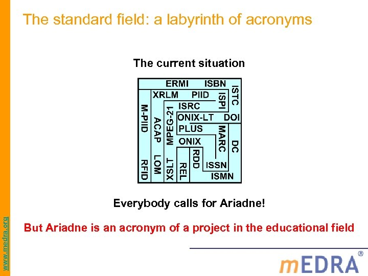 The standard field: a labyrinth of acronyms The current situation www. medra. org Everybody