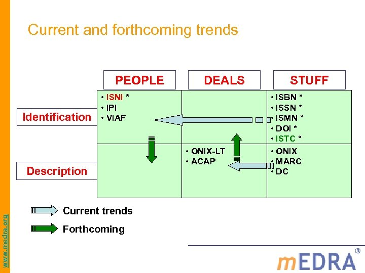 Current and forthcoming trends PEOPLE Identification • ISNI * • IPI • VIAF Description