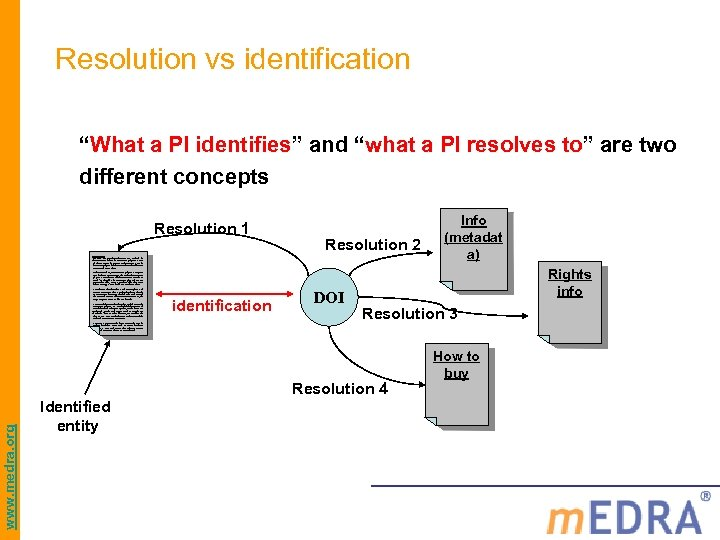 "Resolution vs identification ""What a PI identifies"" and ""what a PI resolves to"" are"