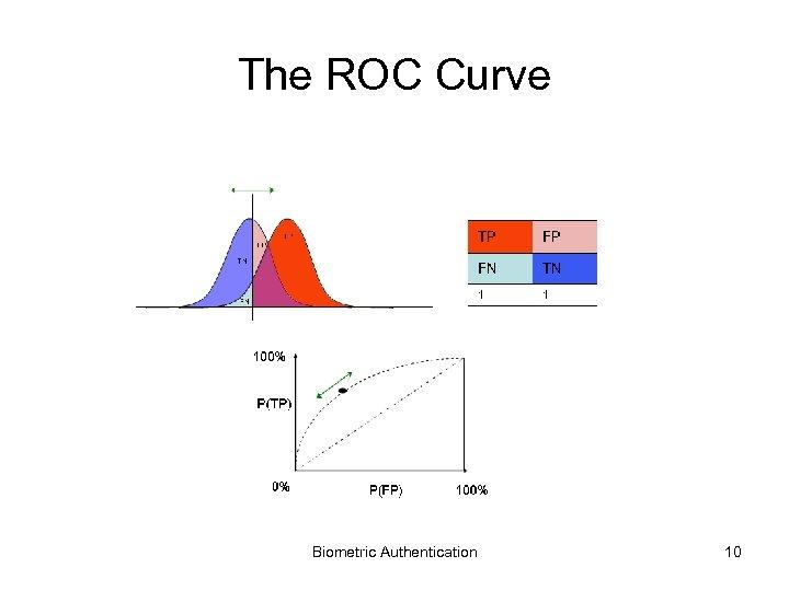 The ROC Curve Biometric Authentication 10