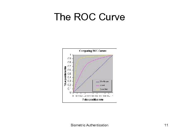 The ROC Curve Biometric Authentication 11