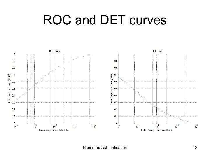 ROC and DET curves Biometric Authentication 12