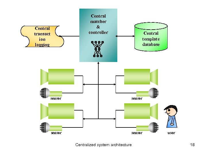Central matcher & controller Central transact ion logging Central template database sensor Centralized system