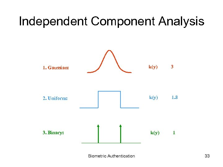 Independent Component Analysis 1. Gaussian: k(y) 3 2. Uniform: k(y) 1. 8 3. Binary: