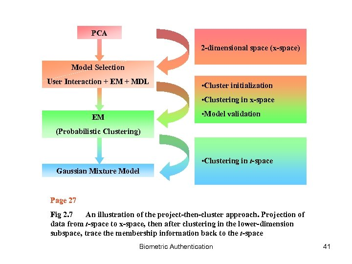 PCA 2 -dimensional space (x-space) Model Selection User Interaction + EM + MDL •