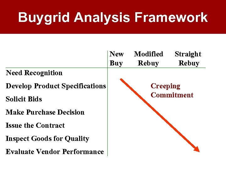 Buygrid Analysis Framework New Buy Modified Rebuy Straight Rebuy Need Recognition Develop Product Specifications