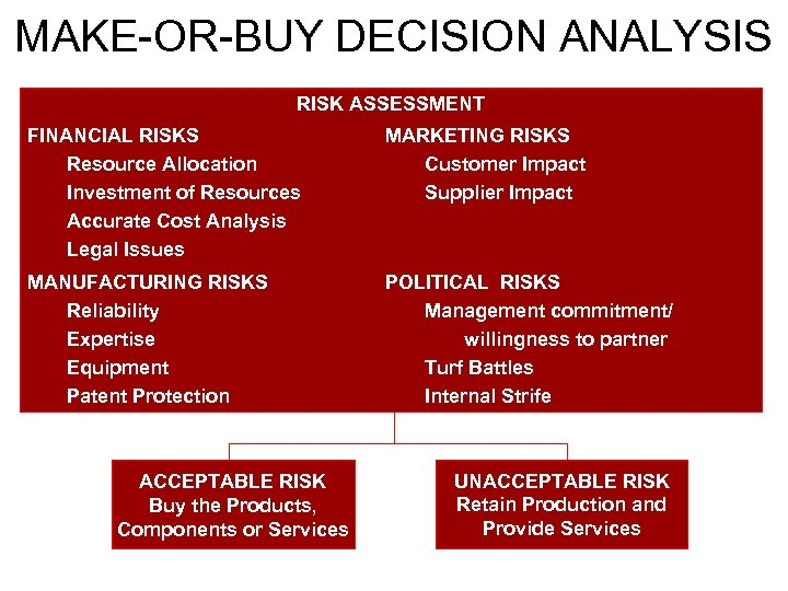 MAKE-OR-BUY DECISION ANALYSIS RISK ASSESSMENT FINANCIAL RISKS Resource Allocation Investment of Resources Accurate Cost
