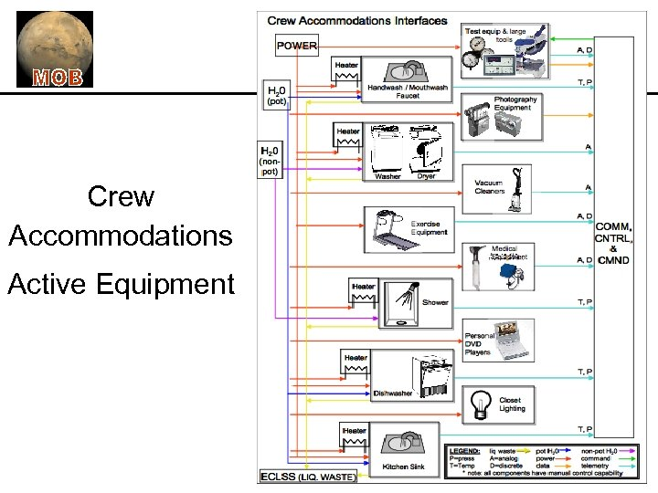 Crew Accommodations Active Equipment