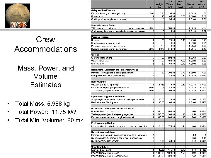 Crew Accommodations Mass, Power, and Volume Estimates • Total Mass: 5, 988 kg •