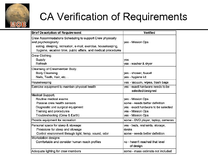 CA Verification of Requirements
