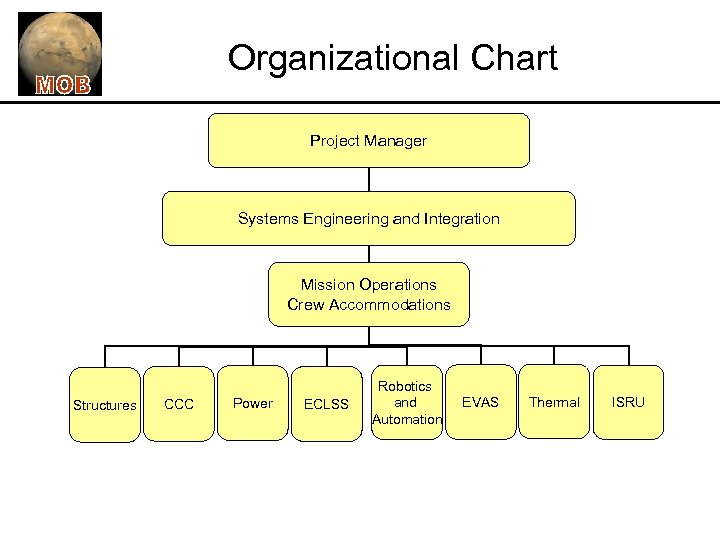 Organizational Chart Project Manager Systems Engineering and Integration Mission Operations Crew Accommodations Structures CCC