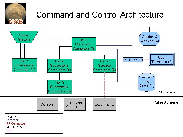 Command Control Architecture Comm System Tier 1 Emergency Computer (1) Tier 1 Command Computers