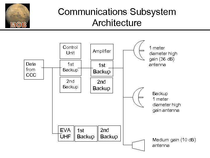 Communications Subsystem Architecture Control Unit Data from CCC Amplifier 1 st Backup 2 nd