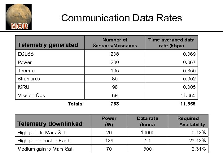Communication Data Rates Telemetry generated Number of Sensors/Messages Time averaged data rate (kbps) ECLSS