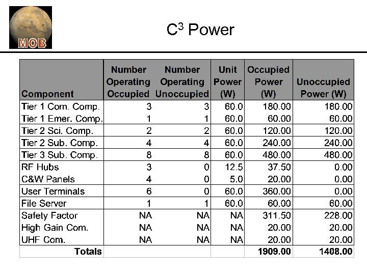 C 3 Power