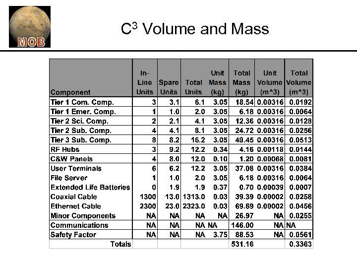 C 3 Volume and Mass