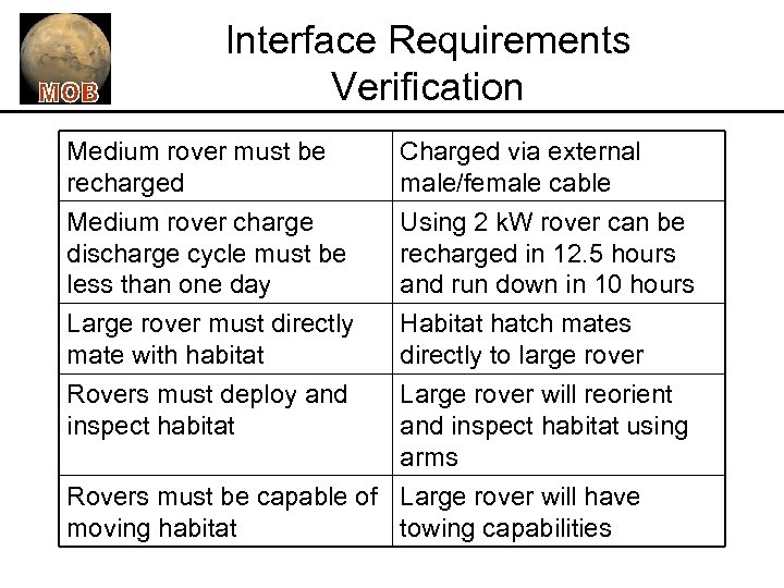 Interface Requirements Verification Medium rover must be recharged Medium rover charge discharge cycle must