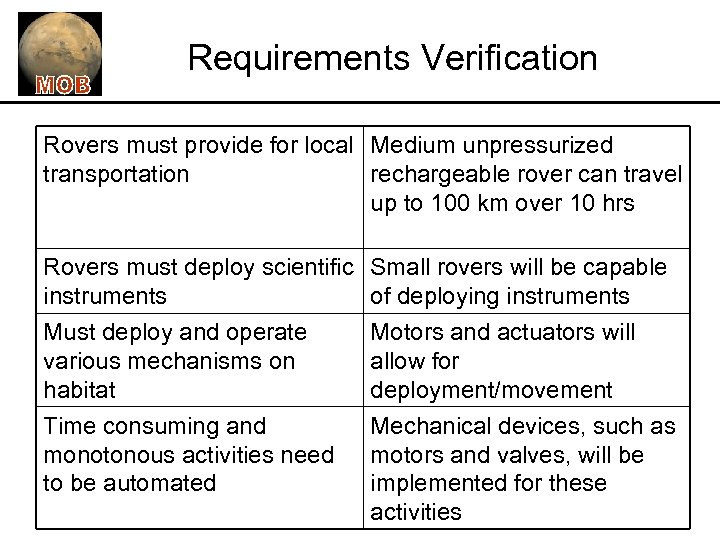 Requirements Verification Rovers must provide for local Medium unpressurized transportation rechargeable rover can travel