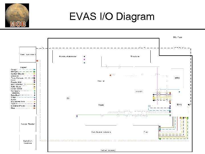 EVAS I/O Diagram