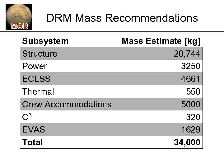 DRM Mass Recommendations Subsystem Structure Power ECLSS Thermal Crew Accommodations C 3 EVAS Total