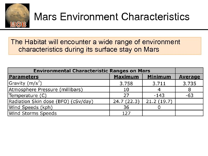 Mars Environment Characteristics The Habitat will encounter a wide range of environment characteristics during