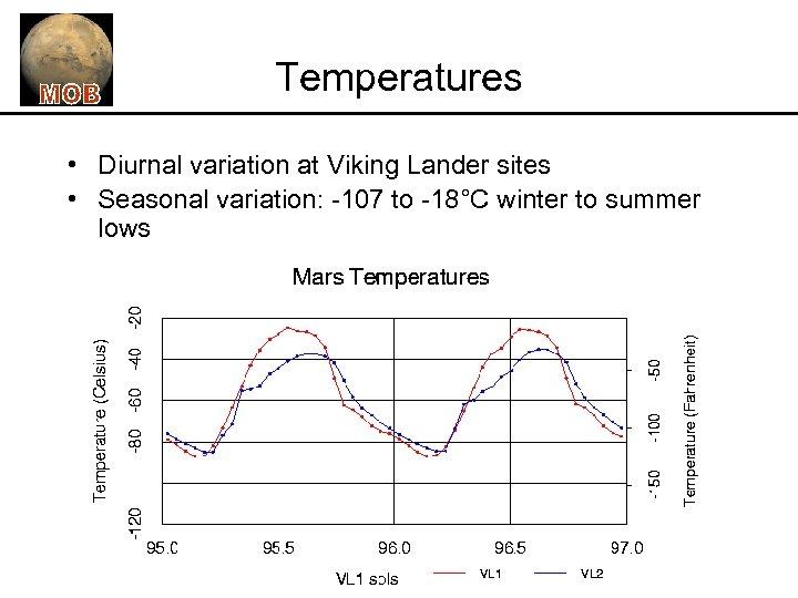 Temperatures • Diurnal variation at Viking Lander sites • Seasonal variation: -107 to -18°C