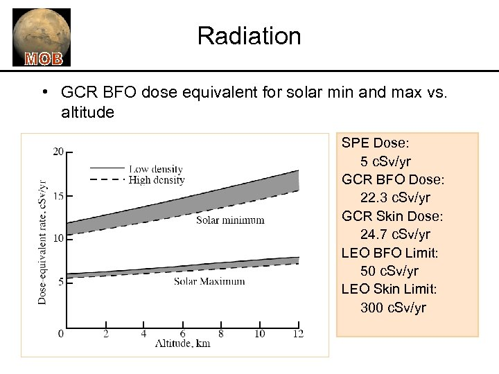 Radiation • GCR BFO dose equivalent for solar min and max vs. altitude SPE