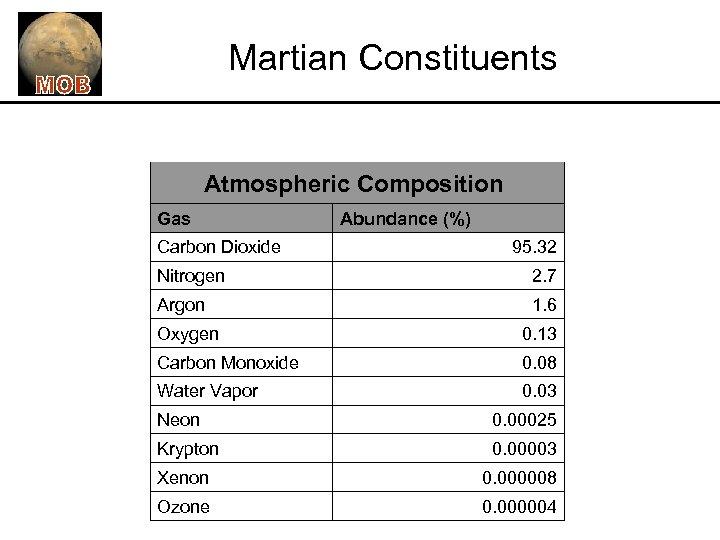 Martian Constituents Atmospheric Composition Gas Carbon Dioxide Abundance (%) 95. 32 Nitrogen 2. 7