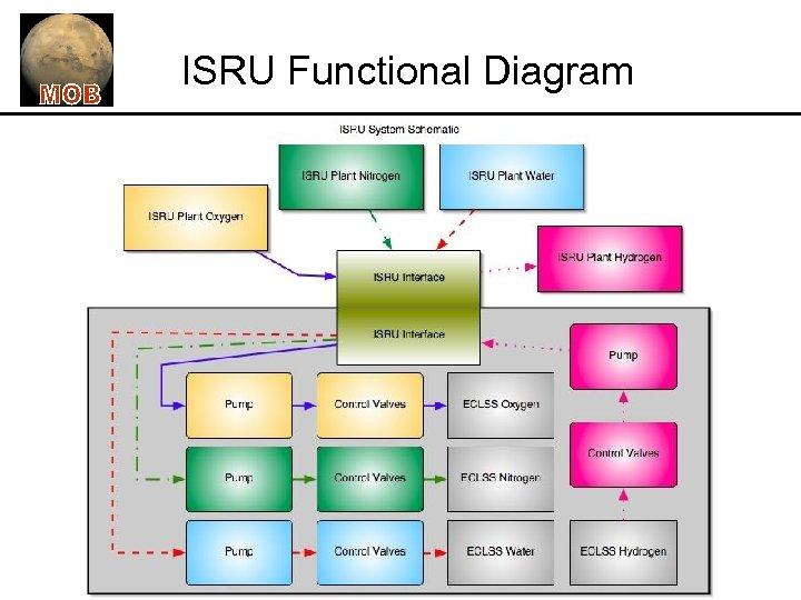 ISRU Functional Diagram