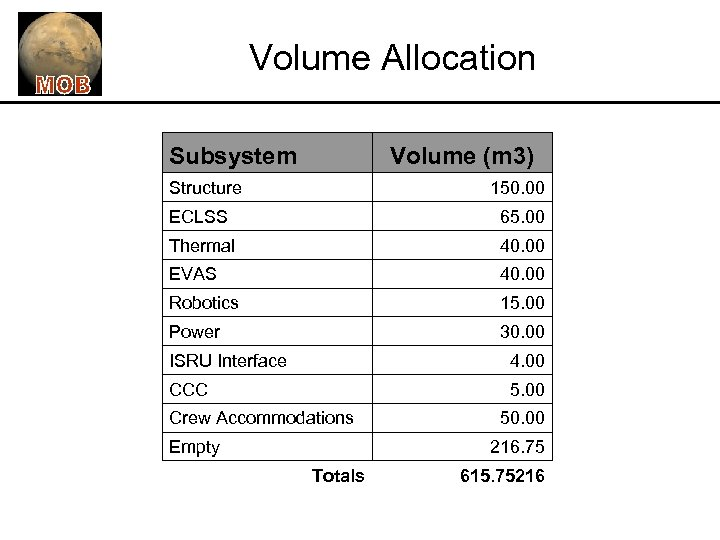 Volume Allocation Subsystem Volume (m 3) Structure 150. 00 ECLSS 65. 00 Thermal 40.