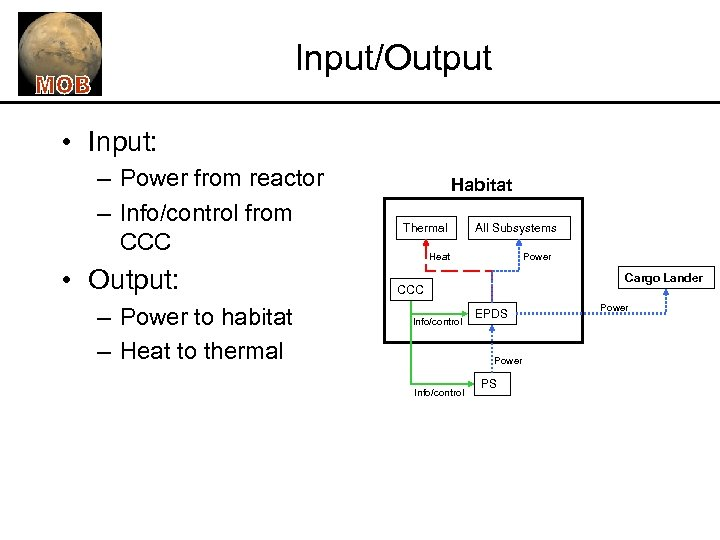 Input/Output • Input: – Power from reactor – Info/control from CCC • Output: –