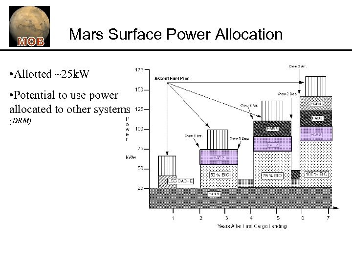 Mars Surface Power Allocation • Allotted ~25 k. W • Potential to use power