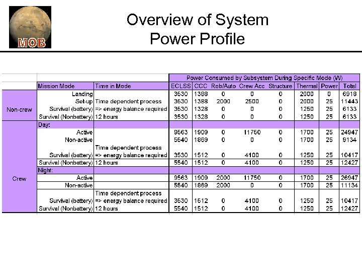 Overview of System Power Profile