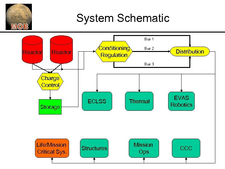 System Schematic Bus 1 Reactor Conditioning Regulation Bus 2 Distribution Bus 3 Charge Control