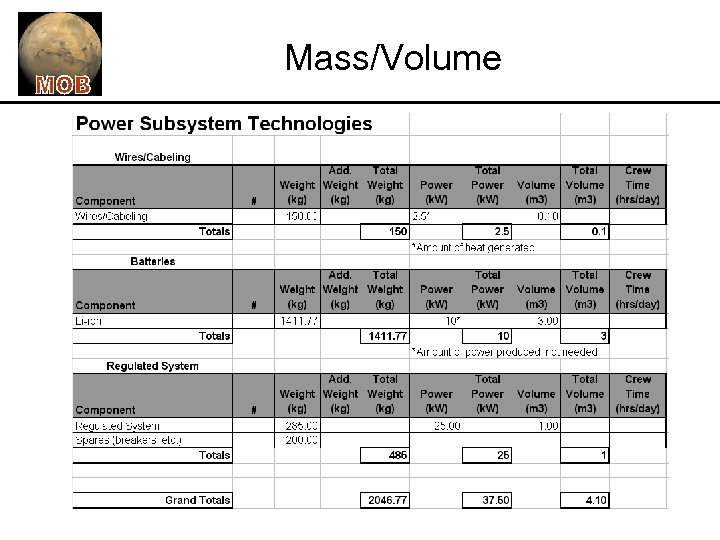 Mass/Volume