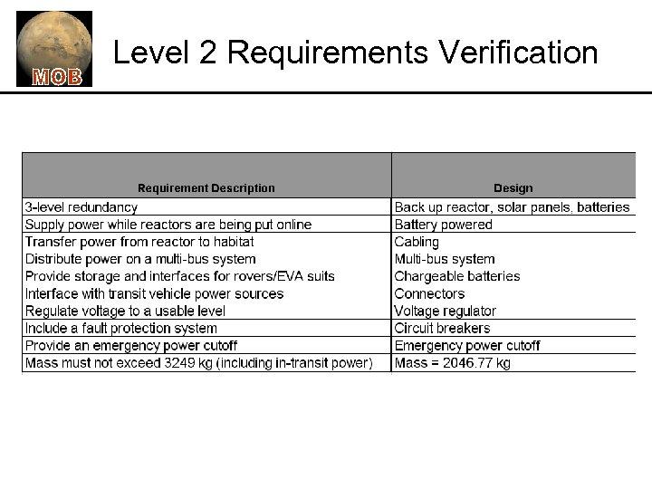Level 2 Requirements Verification