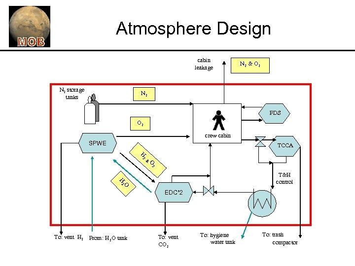 Atmosphere Design cabin leakage N 2 storage tanks N 2 & O 2 N