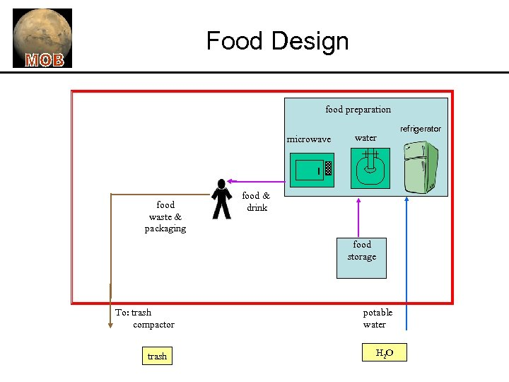 Food Design food preparation microwave food waste & packaging water food & drink food