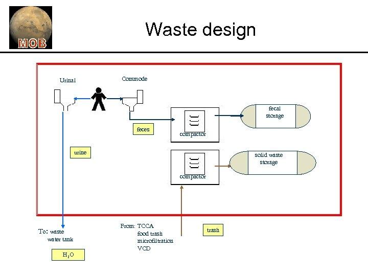 Waste design Urinal Commode fecal storage feces compactor urine solid waste storage compactor To: