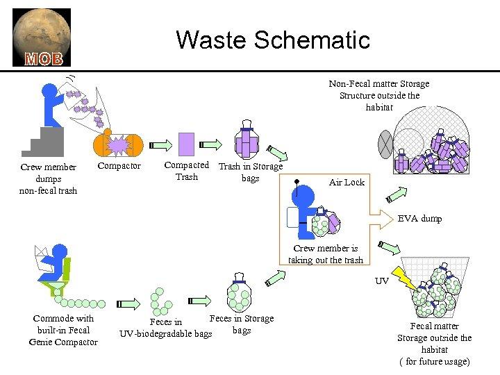 Waste Schematic Non-Fecal matter Storage Structure outside the habitat Crew member dumps non-fecal trash