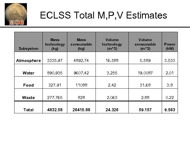 ECLSS Total M, P, V Estimates Subsystem Mass technology (kg) Mass consumable (kg) Volume