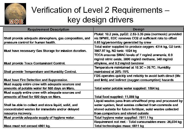 Verification of Level 2 Requirements – key design drivers