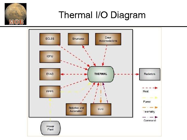 Thermal I/O Diagram