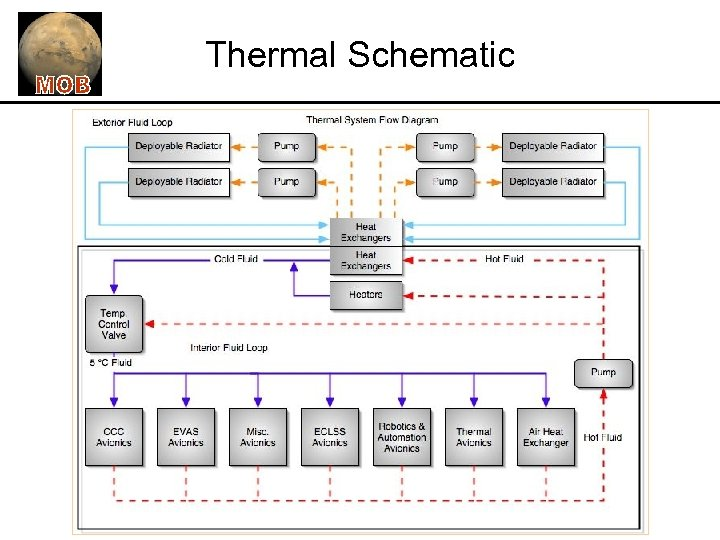 Thermal Schematic