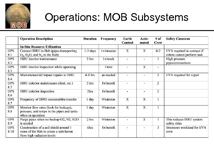 Operations: MOB Subsystems