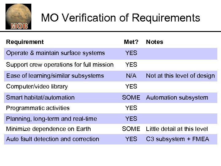 MO Verification of Requirements Requirement Met? Operate & maintain surface systems YES Support crew