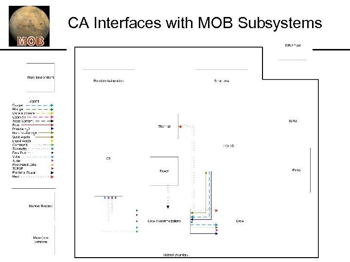 CA Interfaces with MOB Subsystems