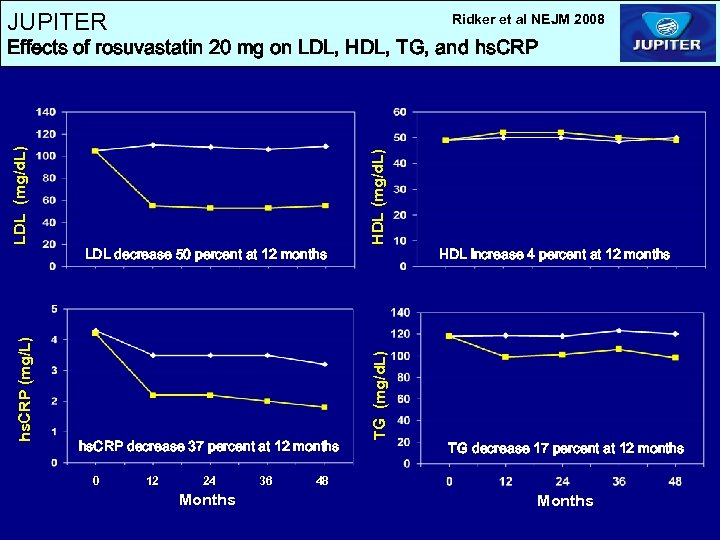 JUPITER Ridker et al NEJM 2008 hs. CRP decrease 37 percent at 12 months