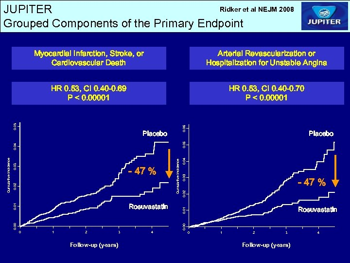 Ridker et al NEJM 2008 JUPITER Grouped Components of the Primary Endpoint HR 0.