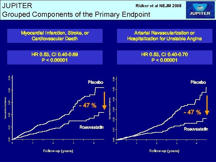 Ridker et al NEJM 2008 JUPITER Grouped Components of the Primary Endpoint HR 0.